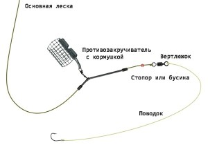 kormushka