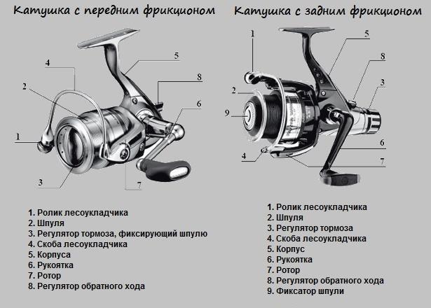 vibiraem_ribolovnuyu-katushku